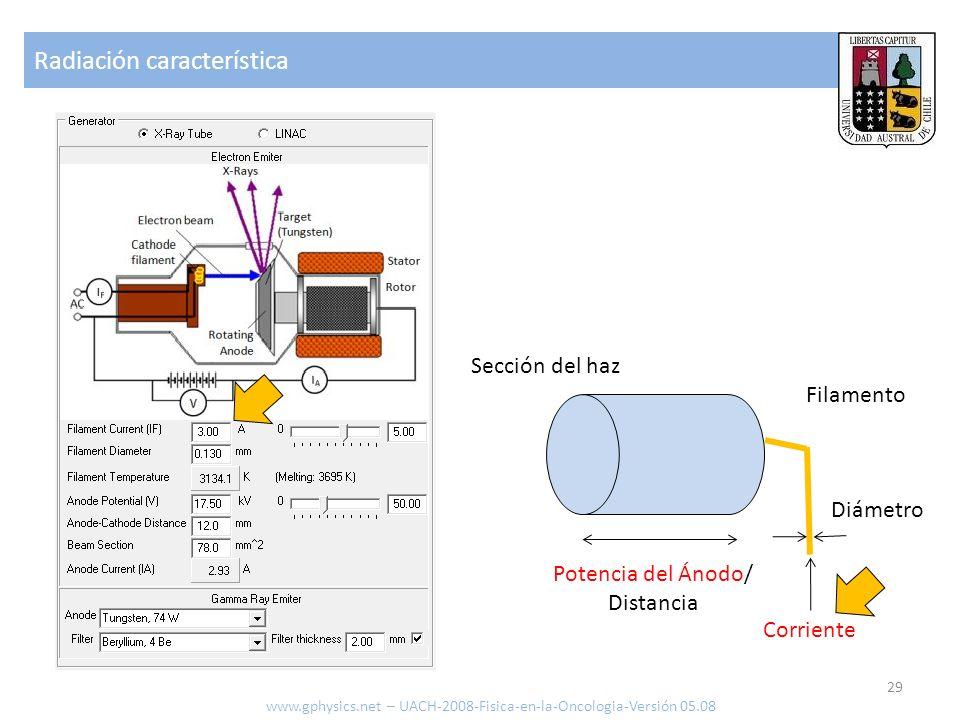 Radiación característica 29 www.gphysics.net – UACH-2008-Fisica-en-la-Oncologia-Versión 05.08 Filamento Sección del haz Diámetro Corriente Potencia de