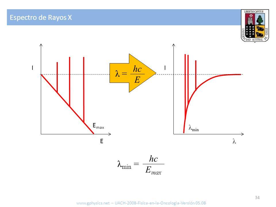 Espectro de Rayos X 34 www.gphysics.net – UACH-2008-Fisica-en-la-Oncologia-Versión 05.08 E I λ I E max λ min λ min = hc E max λ = hc E