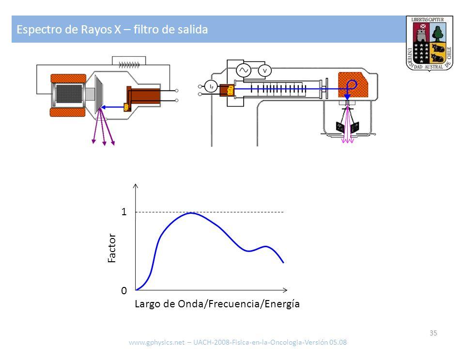 Espectro de Rayos X – filtro de salida 35 www.gphysics.net – UACH-2008-Fisica-en-la-Oncologia-Versión 05.08 1 0 Factor Largo de Onda/Frecuencia/Energí