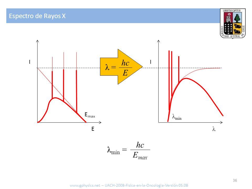 Espectro de Rayos X 36 www.gphysics.net – UACH-2008-Fisica-en-la-Oncologia-Versión 05.08 E I λ I E max λ min λ min = hc E max λ = hc E