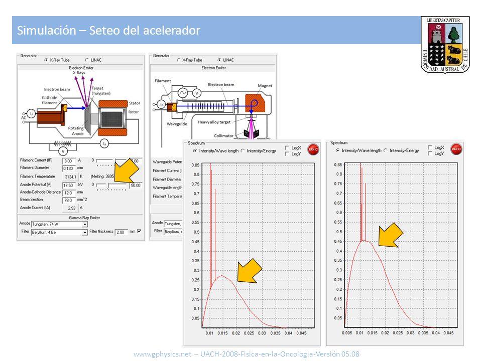 Simulación – Seteo del acelerador 37 www.gphysics.net – UACH-2008-Fisica-en-la-Oncologia-Versión 05.08
