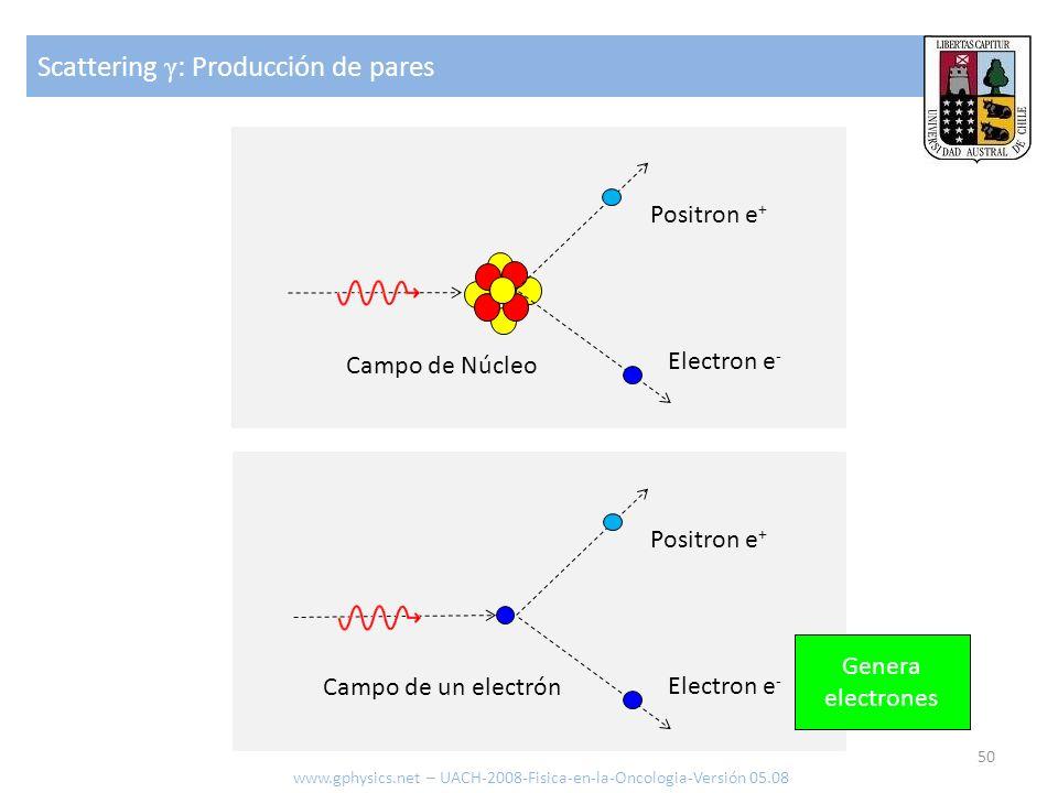 Scattering γ : Producción de pares 50 www.gphysics.net – UACH-2008-Fisica-en-la-Oncologia-Versión 05.08 Campo de Núcleo Electron e - Positron e + Camp