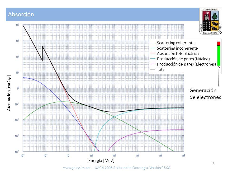 Absorción 51 www.gphysics.net – UACH-2008-Fisica-en-la-Oncologia-Versión 05.08 Atenuación [cm2/g] Energía [MeV] Scattering coherente Scattering incohe
