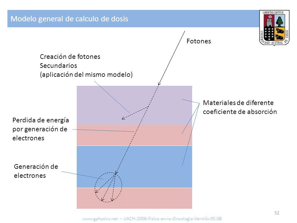 Modelo general de calculo de dosis 52 www.gphysics.net – UACH-2008-Fisica-en-la-Oncologia-Versión 05.08 Materiales de diferente coeficiente de absorci