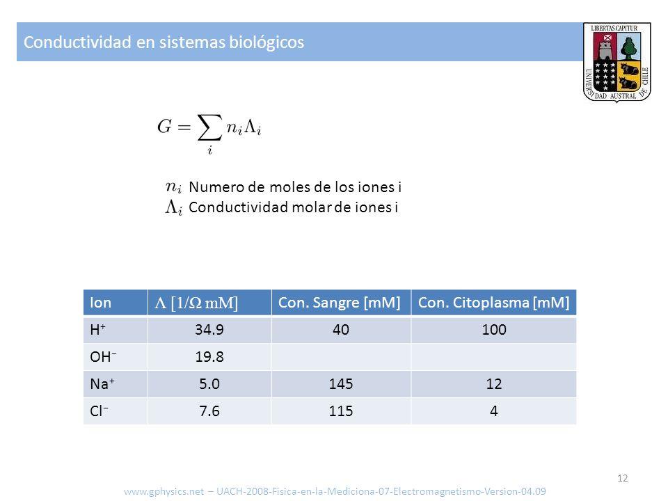 Conductividad en sistemas biológicos www.gphysics.net – UACH-2008-Fisica-en-la-Mediciona-07-Electromagnetismo-Version-04.09 12 Numero de moles de los