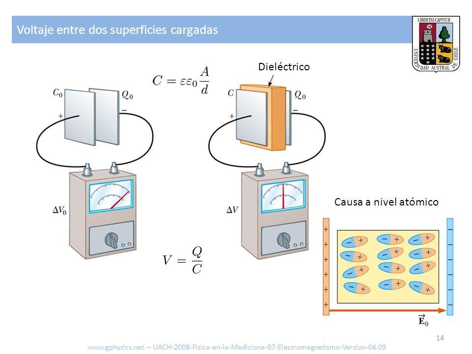 Voltaje entre dos superficies cargadas www.gphysics.net – UACH-2008-Fisica-en-la-Mediciona-07-Electromagnetismo-Version-04.09 14 Dieléctrico Causa a n