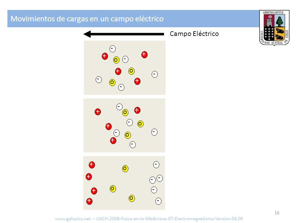 Movimientos de cargas en un campo eléctrico www.gphysics.net – UACH-2008-Fisica-en-la-Mediciona-07-Electromagnetismo-Version-04.09 16 Campo Eléctrico