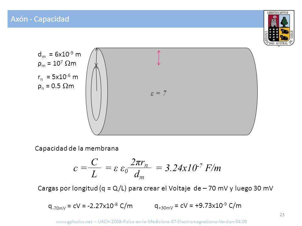 Axón - Capacidad www.gphysics.net – UACH-2008-Fisica-en-la-Mediciona-07-Electromagnetismo-Version-04.09 23 r n = 5x10 -6 m ρ n = 0.5 Ω m d m = 6x10 -9