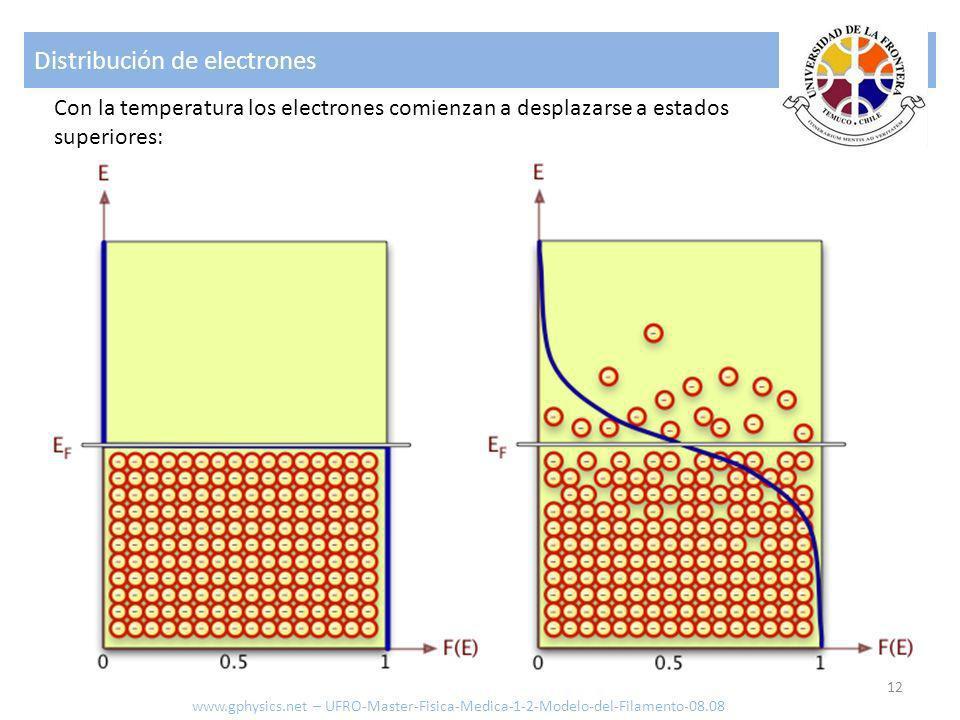 Distribución de electrones 12 Con la temperatura los electrones comienzan a desplazarse a estados superiores: www.gphysics.net – UFRO-Master-Fisica-Me