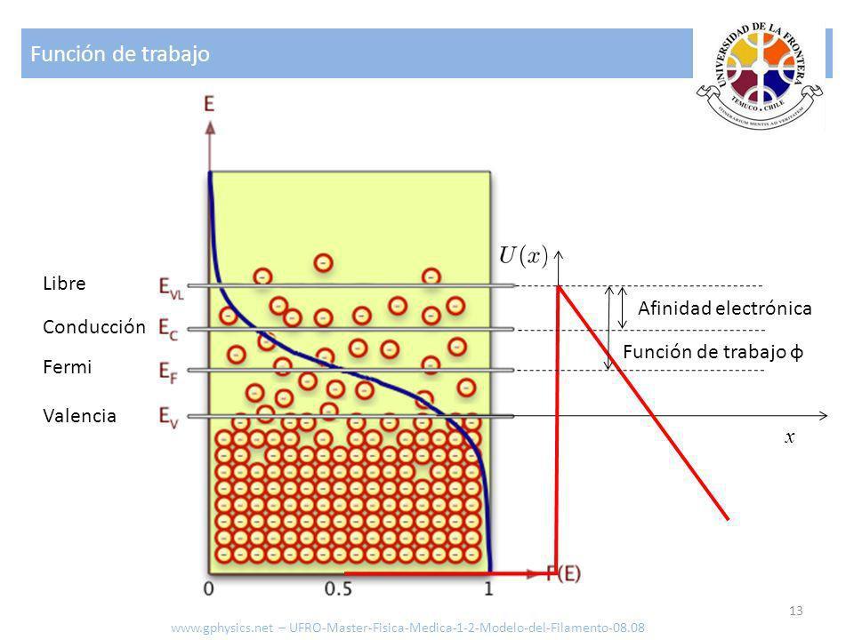 Función de trabajo 13 x Fermi Valencia Conducción Libre Función de trabajo φ Afinidad electrónica www.gphysics.net – UFRO-Master-Fisica-Medica-1-2-Mod