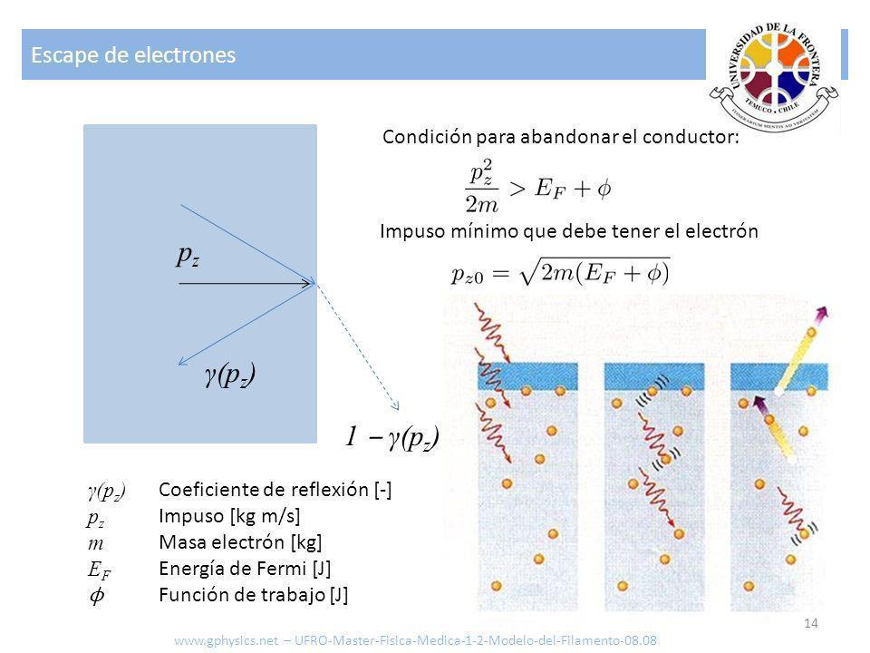 Escape de electrones 14 pzpz Condición para abandonar el conductor: γ(p z ) p z m E F ϕ 1 γ(p z ) Coeficiente de reflexión [-] Impuso [kg m/s] Masa el
