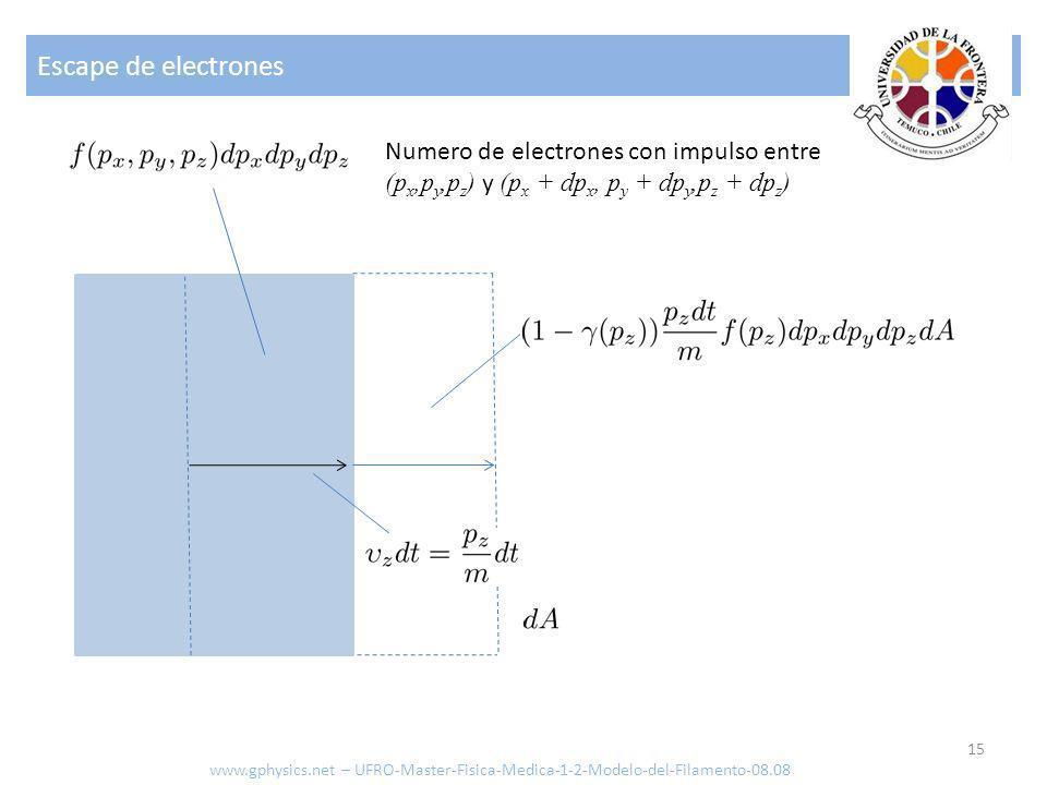 Escape de electrones 15 Numero de electrones con impulso entre (p x,p y,p z ) y (p x + dp x, p y + dp y,p z + dp z ) www.gphysics.net – UFRO-Master-Fi