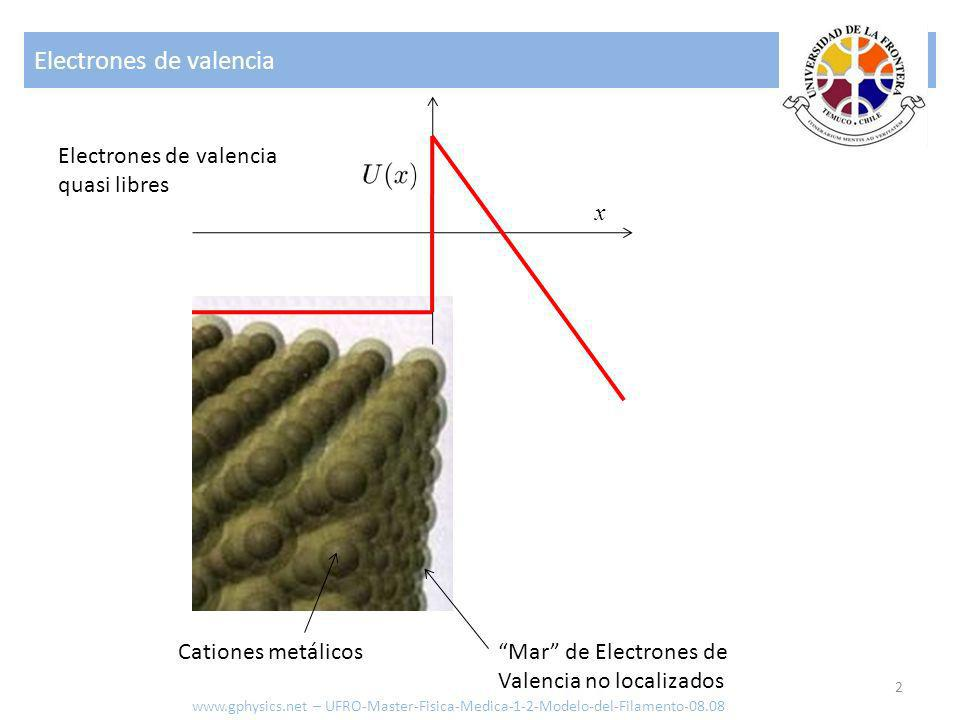 Electrones de valencia 2 Mar de Electrones de Valencia no localizados Cationes metálicos x Electrones de valencia quasi libres www.gphysics.net – UFRO