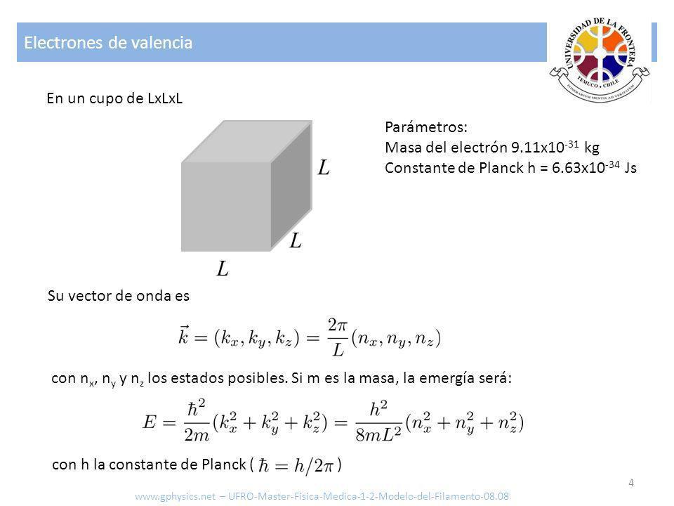Electrones de valencia 4 L L L En un cupo de LxLxL Su vector de onda es con n x, n y y n z los estados posibles. Si m es la masa, la emergía será: con