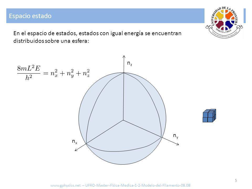 Espacio estado 5 En el espacio de estados, estados con igual energía se encuentran distribuidos sobre una esfera: nxnx nyny nznz www.gphysics.net – UF