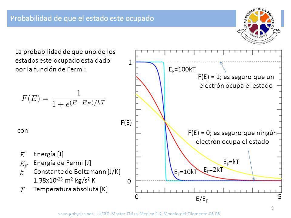Probabilidad de que el estado este ocupado 9 1 0 05 F(E) E/E F E F =100kT E F =kT E F =2kT E F =10kT La probabilidad de que uno de los estados este oc