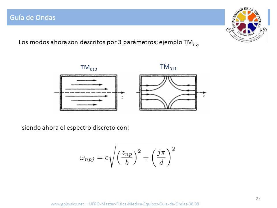 Guía de Ondas 27 Los modos ahora son descritos por 3 parámetros; ejemplo TM npj TM 010 TM 011 siendo ahora el espectro discreto con: www.gphysics.net