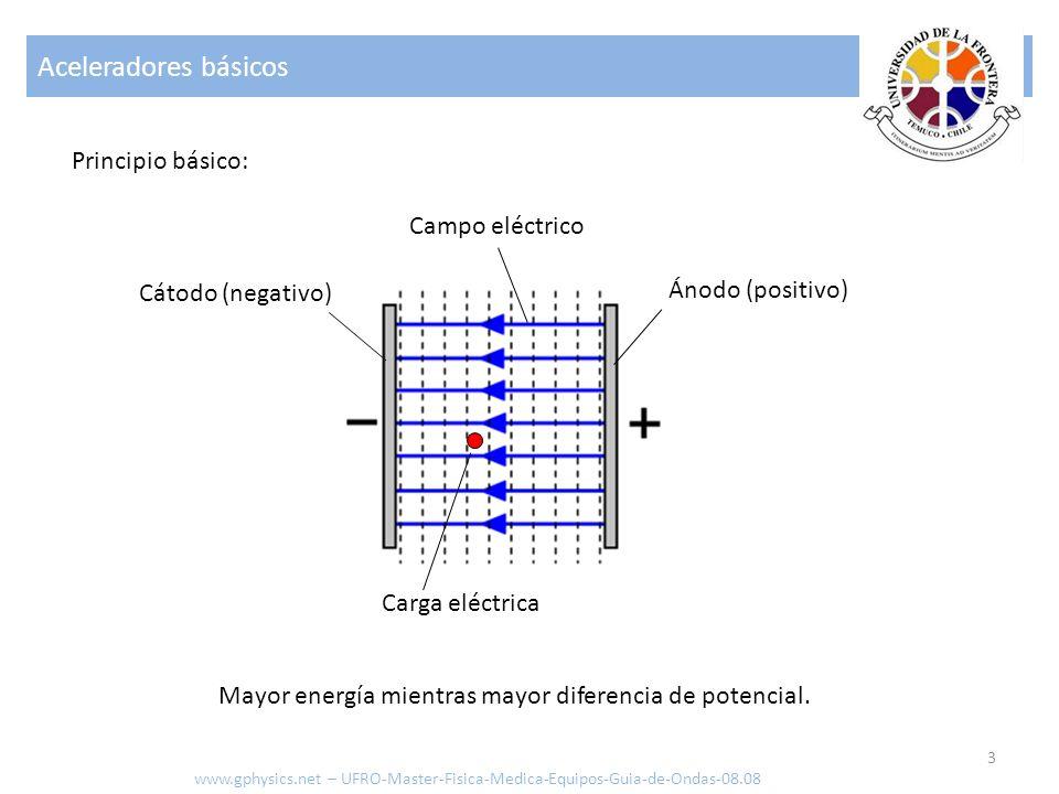 Guía de Ondas 14 Sin cargas ρ = 0 y J = 0 y en el vacio ( ε=1, μ=1 ) por lo que: www.gphysics.net – UFRO-Master-Fisica-Medica-Equipos-Guia-de-Ondas-08.08