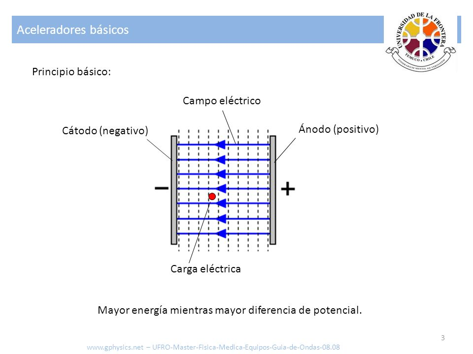 Aceleradores básicos 3 Principio básico: Ánodo (positivo) Cátodo (negativo) Campo eléctrico Carga eléctrica www.gphysics.net – UFRO-Master-Fisica-Medi