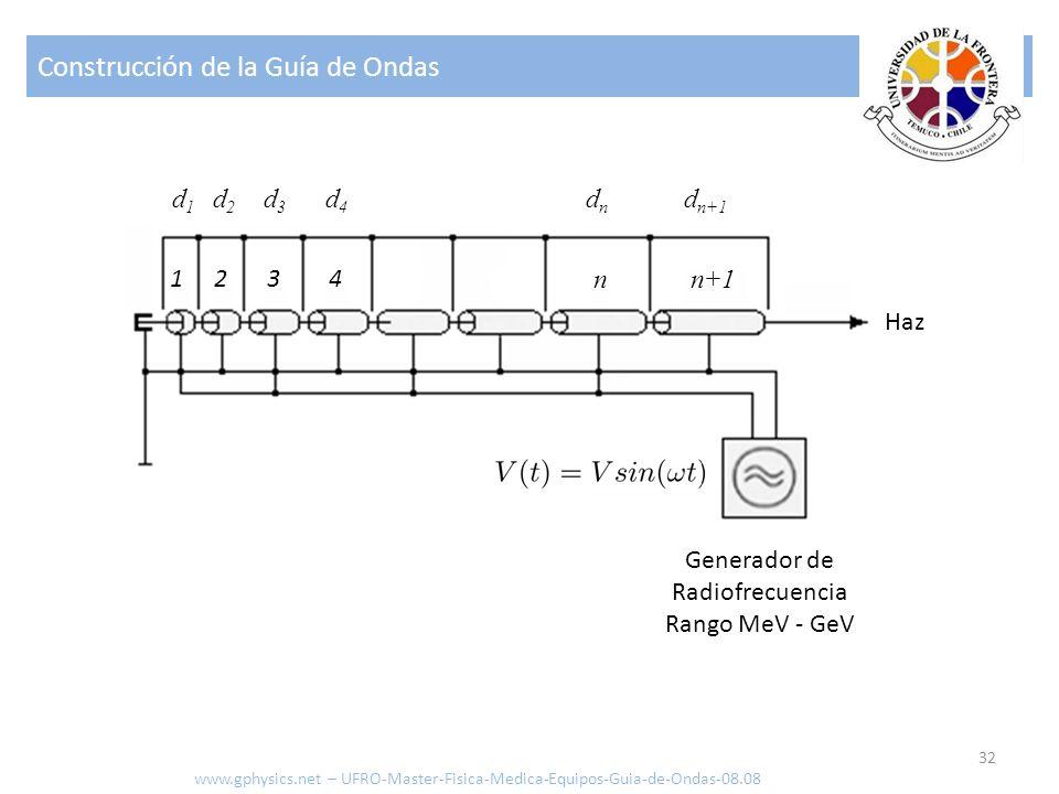 Construcción de la Guía de Ondas 32 1234 nn+1 dndn d n+1 d1d1 d2d2 d3d3 d4d4 Generador de Radiofrecuencia Rango MeV - GeV Haz www.gphysics.net – UFRO-