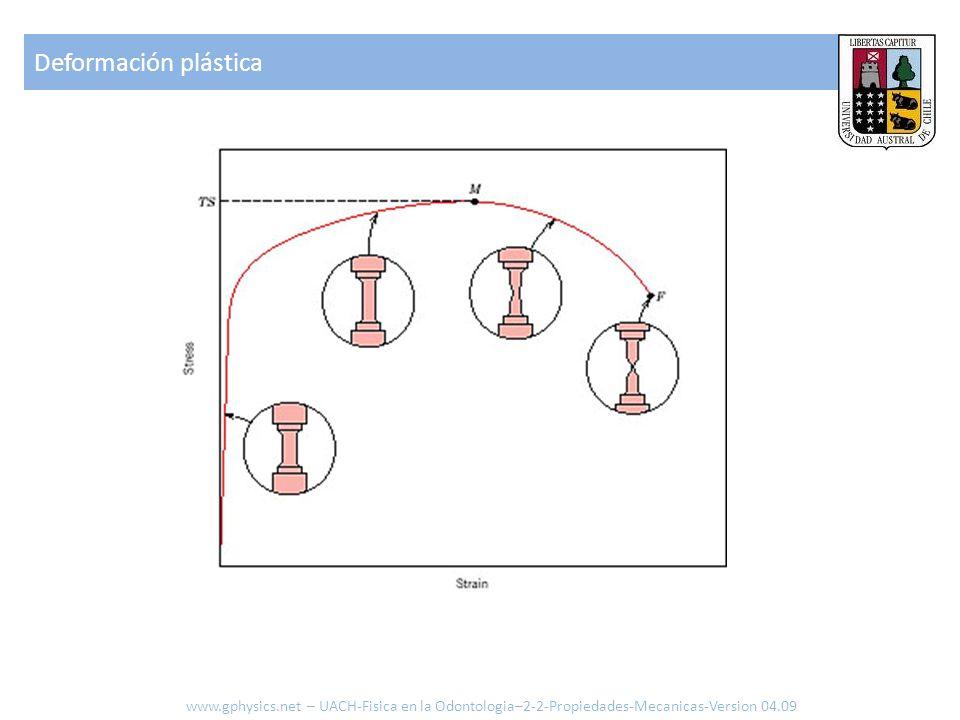 Deformación plástica www.gphysics.net – UACH-Fisica en la Odontologia–2-2-Propiedades-Mecanicas-Version 04.09