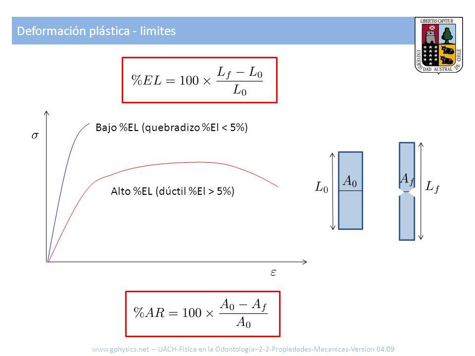 Deformación plástica - limites www.gphysics.net – UACH-Fisica en la Odontologia–2-2-Propiedades-Mecanicas-Version 04.09 Bajo %EL (quebradizo %El < 5%)