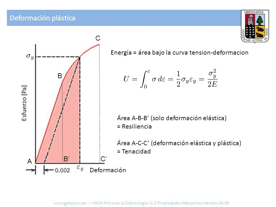 Deformación plástica www.gphysics.net – UACH-Fisica en la Odontologia–2-2-Propiedades-Mecanicas-Version 04.09 Esfuerzo [Pa] Deformación Energía = área