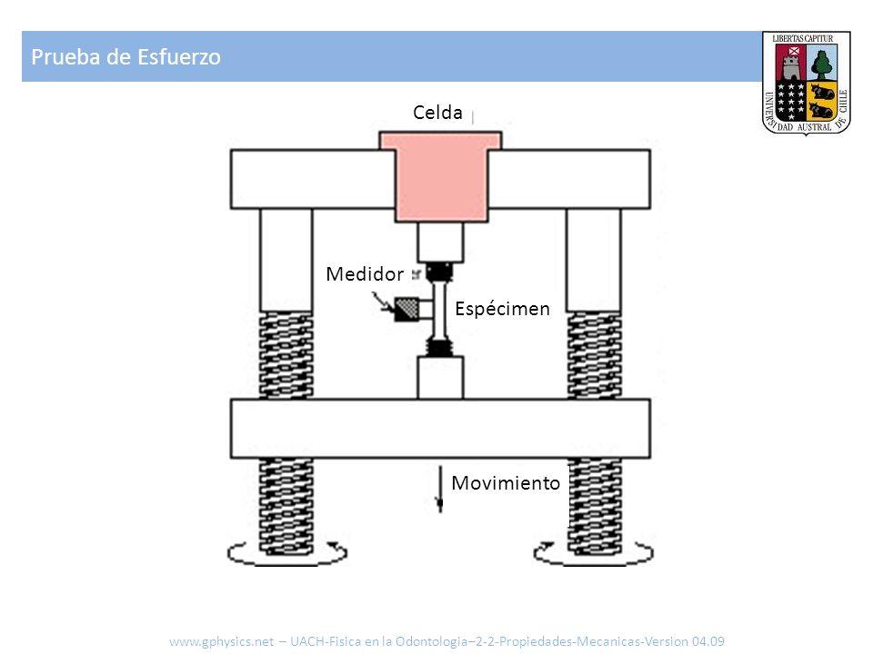 Prueba de Esfuerzo www.gphysics.net – UACH-Fisica en la Odontologia–2-2-Propiedades-Mecanicas-Version 04.09 Espécimen Celda Medidor Movimiento