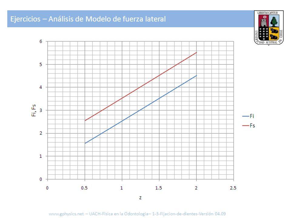 Ejercicios – Análisis de Modelo de fuerza lateral www.gphysics.net – UACH-Fisica en la Odontologia– 1-3-Fijacion-de-dientes-Versión 04.09