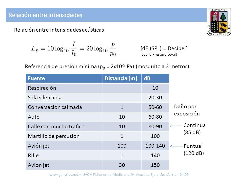 Relación entre intensidades Relación entre intensidades acústicas [dB (SPL) = Decibel] (Sound Pressure Level) Referencia de presión mínima (p 0 = 2x10