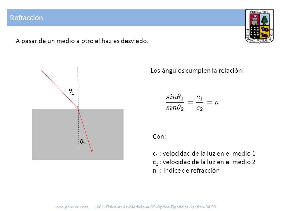 1 2 Refracción A pasar de un medio a otro el haz es desviado. Los ángulos cumplen la relación: Con: c 1 : velocidad de la luz en el medio 1 c 2 : velo