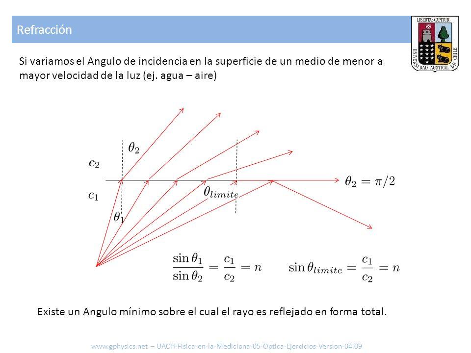 Refracción Si variamos el Angulo de incidencia en la superficie de un medio de menor a mayor velocidad de la luz (ej. agua – aire) Existe un Angulo mí