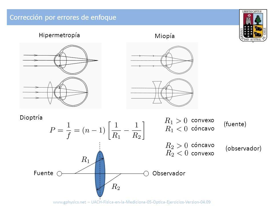 Corrección por errores de enfoque Hipermetropía Miopía convexo cóncavo convexo Dioptría (fuente) (observador) www.gphysics.net – UACH-Fisica-en-la-Med
