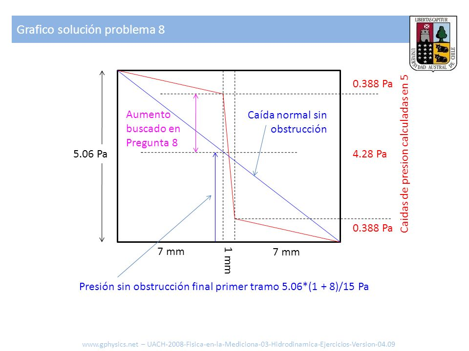 Grafico solución problema 8 www.gphysics.net – UACH-2008-Fisica-en-la-Mediciona-03-Hidrodinamica-Ejercicios-Version-04.09 0.388 Pa 4.28 Pa5.06 Pa Aume