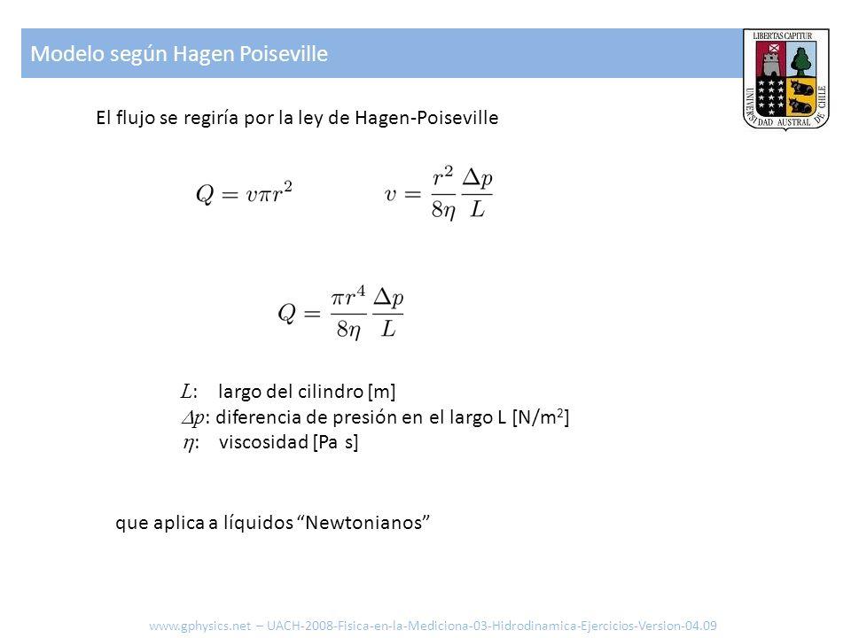 El flujo se regiría por la ley de Hagen-Poiseville L : largo del cilindro [m] p : diferencia de presión en el largo L [N/m 2 ] : viscosidad [Pa s] que