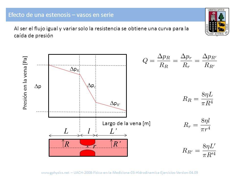 L L l R R r Al ser el flujo igual y variar solo la resistencia se obtiene una curva para la caída de presión p Largo de la vena [m] Presión en la vena