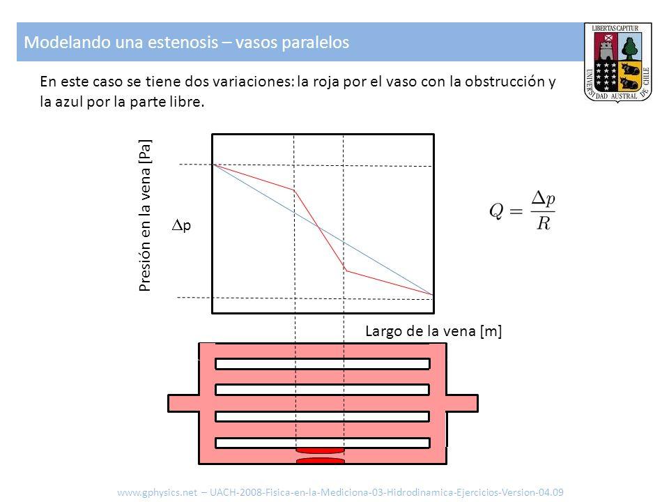 En este caso se tiene dos variaciones: la roja por el vaso con la obstrucción y la azul por la parte libre. p Largo de la vena [m] Presión en la vena
