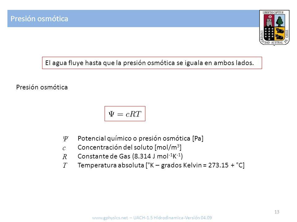 Presión osmótica ΨcRTΨcRT El agua fluye hasta que la presión osmótica se iguala en ambos lados.