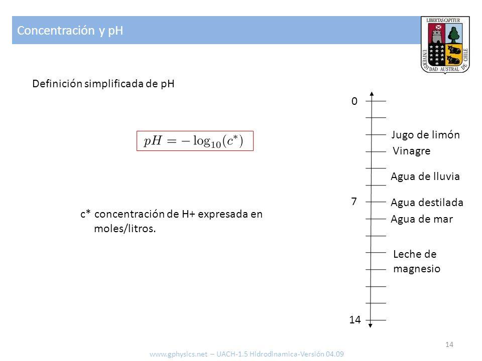 Concentración y pH 14 www.gphysics.net – UACH-1.5 Hidrodinamica-Versión 04.09 Definición simplificada de pH c* concentración de H+ expresada en moles/litros.