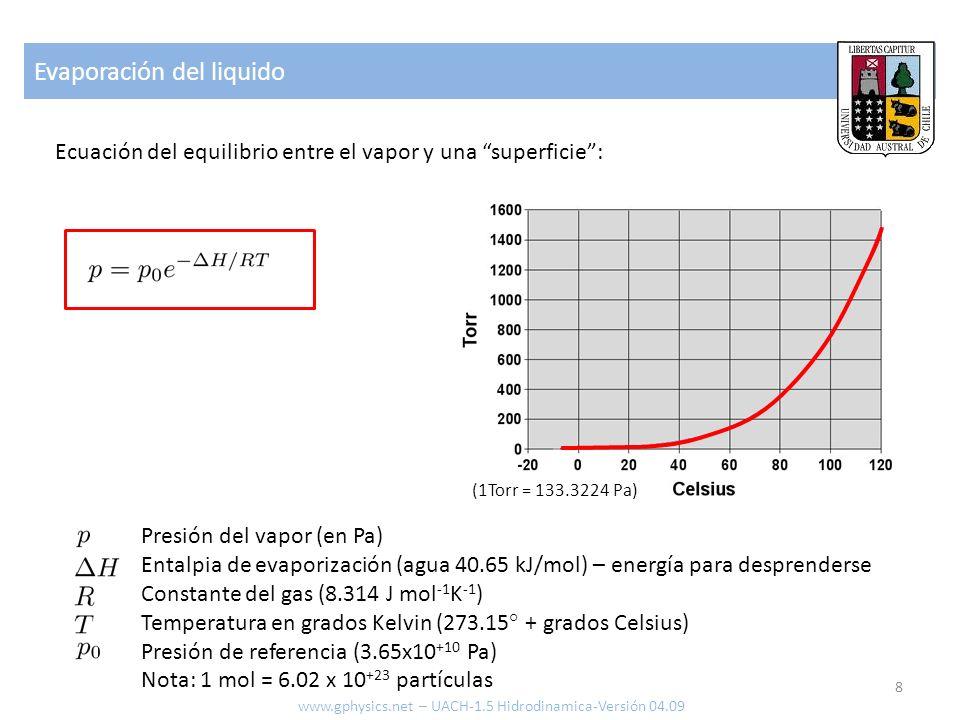 Evaporación del liquido Ecuación del equilibrio entre el vapor y una superficie: Presión del vapor (en Pa) Entalpia de evaporización (agua 40.65 kJ/mol) – energía para desprenderse Constante del gas (8.314 J mol -1 K -1 ) Temperatura en grados Kelvin (273.15° + grados Celsius) Presión de referencia (3.65x10 +10 Pa) Nota: 1 mol = 6.02 x 10 +23 partículas (1Torr = 133.3224 Pa) 8 www.gphysics.net – UACH-1.5 Hidrodinamica-Versión 04.09