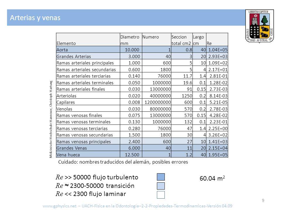 Transmisión Transmisión a y desde vasos sanguíneos con una superficie total de 10 -5 m2, coeficiente de transmisión de 300 kcal/m hrs K y 3 grados de diferencia de temperatura: Transporte de calor ante todo por flujo sanguíneo más eficiente que conducción Δ Q = 300 kcal/m hrs K 10 -5 m 2 1 hr 3 K = 9.0x10 -3 kcal 10 www.gphysics.net – UACH-Fisica en la Odontologia–2-2-Propiedades-Termodinamicas-Versión 04.09