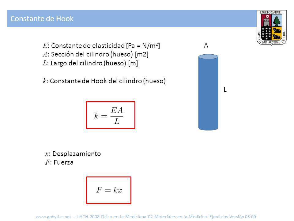E : Constante de elasticidad [Pa = N/m 2 ] A : Sección del cilindro (hueso) [m2] L : Largo del cilindro (hueso) [m] k : Constante de Hook del cilindro (hueso) A L x : Desplazamiento F : Fuerza Constante de Hook www.gphysics.net – UACH-2008-Fisica-en-la-Mediciona-02-Materiales-en-la-Medicina–Ejercicios-Versión 03.09