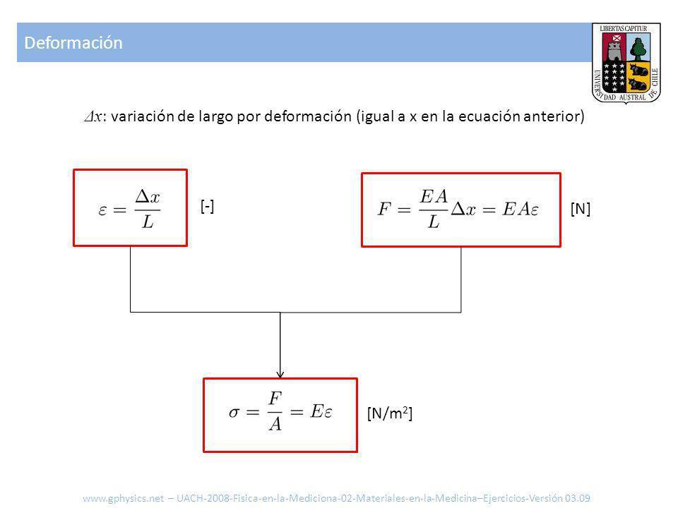 [-] [N] [N/m 2 ] Δx : variación de largo por deformación (igual a x en la ecuación anterior) Deformación www.gphysics.net – UACH-2008-Fisica-en-la-Mediciona-02-Materiales-en-la-Medicina–Ejercicios-Versión 03.09