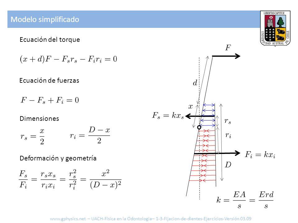 Modelo simplificado Ecuación del torque Dimensiones Deformación y geometría Ecuación de fuerzas www.gphysics.net – UACH-Fisica en la Odontologia– 1-3-