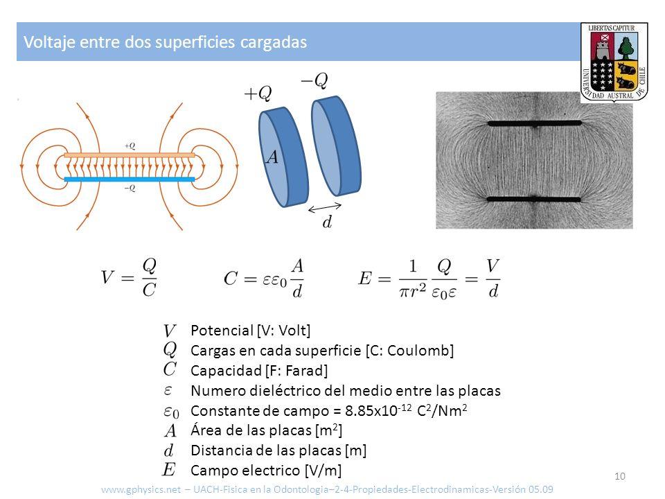 Voltaje entre dos superficies cargadas 10 Potencial [V: Volt] Cargas en cada superficie [C: Coulomb] Capacidad [F: Farad] Numero dieléctrico del medio