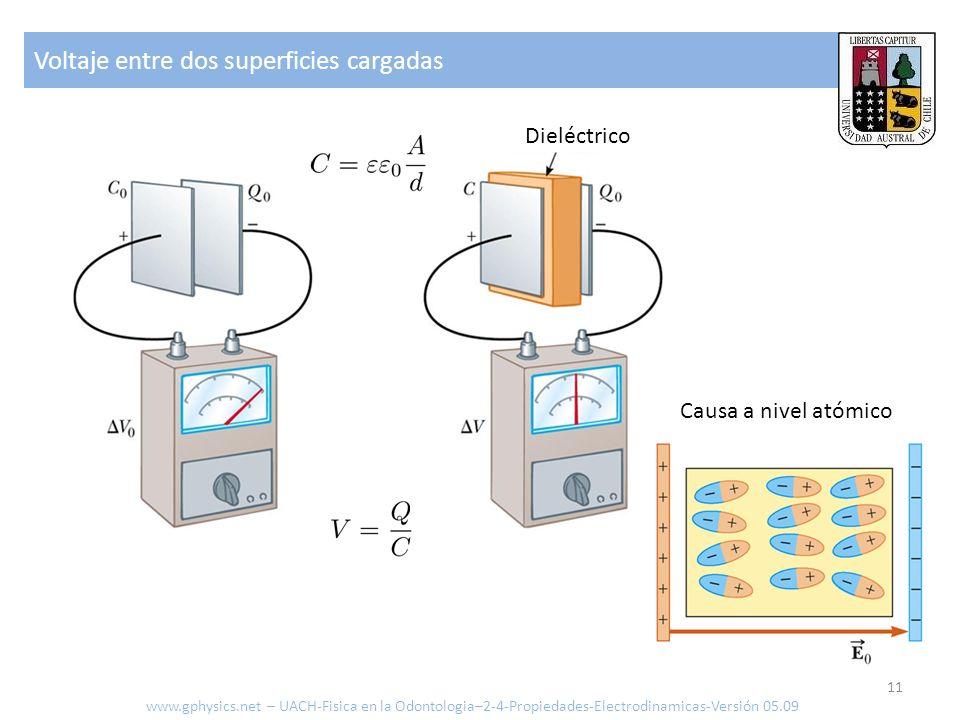 Voltaje entre dos superficies cargadas 11 Dieléctrico Causa a nivel atómico www.gphysics.net – UACH-Fisica en la Odontologia–2-4-Propiedades-Electrodi