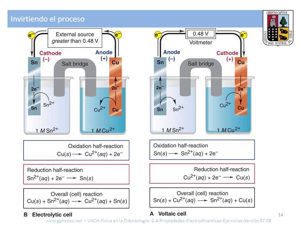 Invirtiendo el proceso 14 www.gphysics.net – UACH-Fisica en la Odontologia–2-4-Propiedades-Electrodinamicas-Ejercicios-Versión 07.08