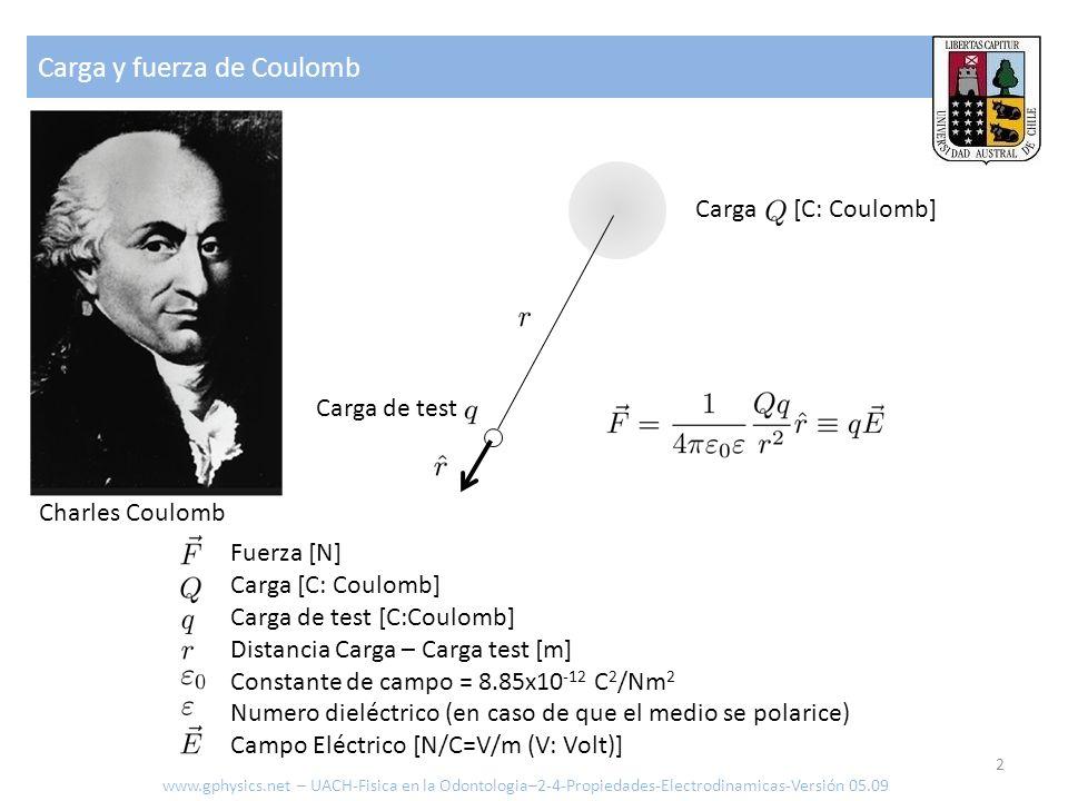 Carga y fuerza de Coulomb 2 Fuerza [N] Carga [C: Coulomb] Carga de test [C:Coulomb] Distancia Carga – Carga test [m] Constante de campo = 8.85x10 -12