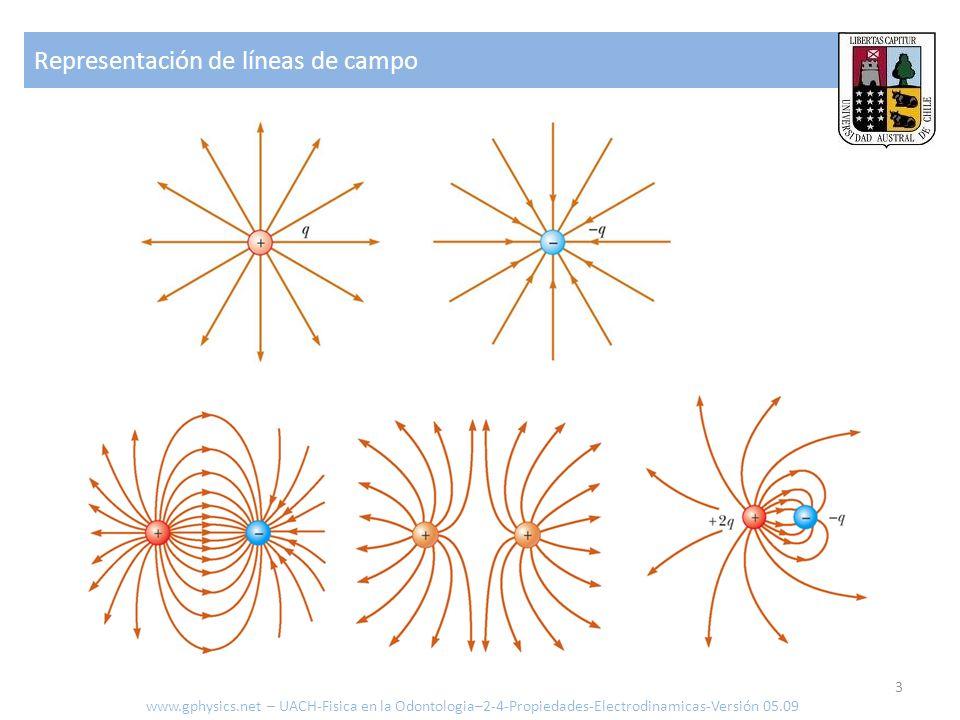Representación de líneas de campo 3 www.gphysics.net – UACH-Fisica en la Odontologia–2-4-Propiedades-Electrodinamicas-Versión 05.09