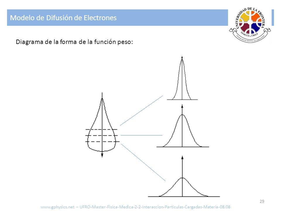 Modelo de Difusión de Electrones 29 Diagrama de la forma de la función peso: www.gphysics.net – UFRO-Master-Fisica-Medica-2-2-Interaccion-Particulas-C